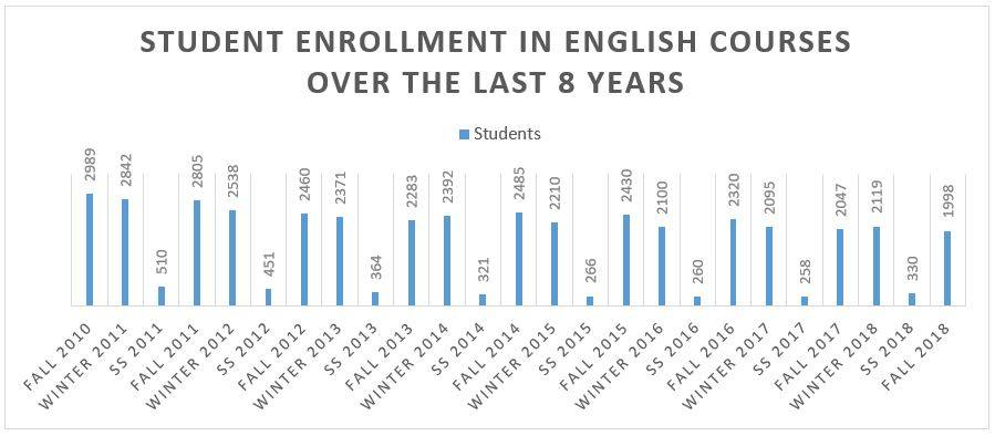 English Department Enrollment